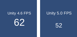 unitySpeedComparison